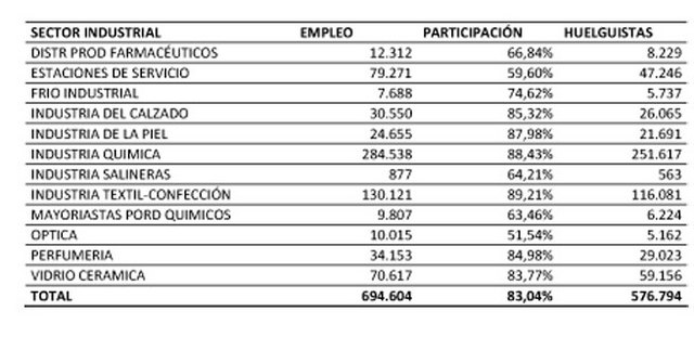 Grafico_de_participacion_por_sectores_de_FITEQA-CC.OO.