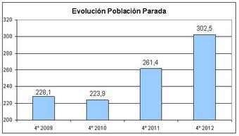 Aumento_del_desempleo_en_Sevilla_en_los_ultimos_cuatro_anos_Version2
